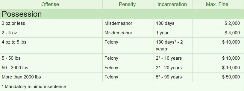 Table depicting sentencing length and fine amounts for possessing cannabis