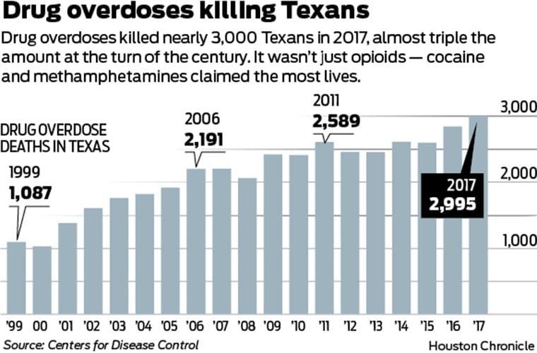 drug overdose texas